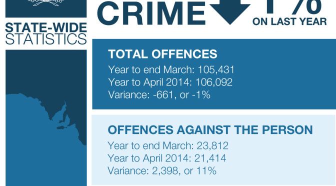 SA Police Release Monthly Statistics