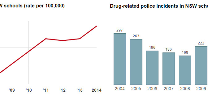 New Crime Data Shows That Drug-Related Offences In New South Wales Schools Skyrocketing